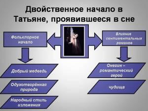 Сон Татьяны связан с её именинами. Анализ Е.И.Гвоздиковой