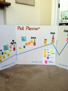 Планирование сюжета